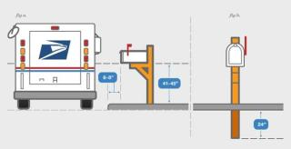 drawing of a mail truck and mailboxes with distance guidelines
